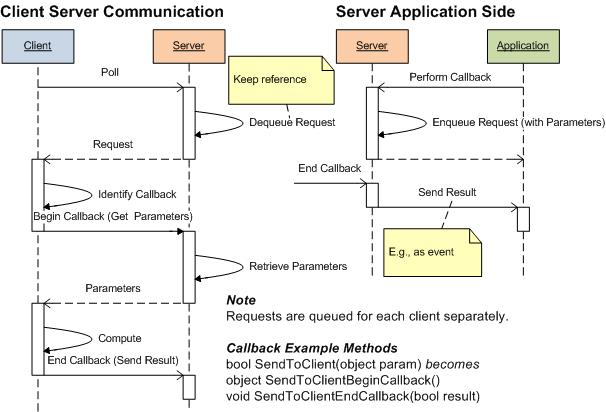 WP7 Communication (General Callback)